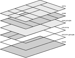 Свойства объекта layer