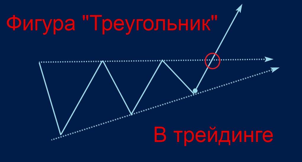 треугольник в трейдинге